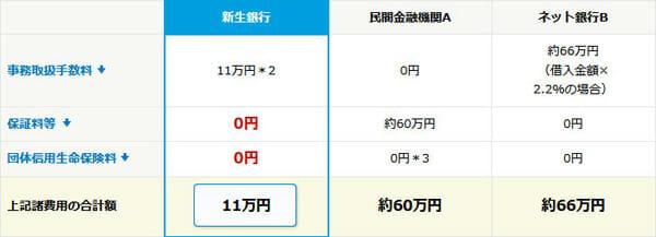 新生銀行の借入れに伴う諸費用の比較表