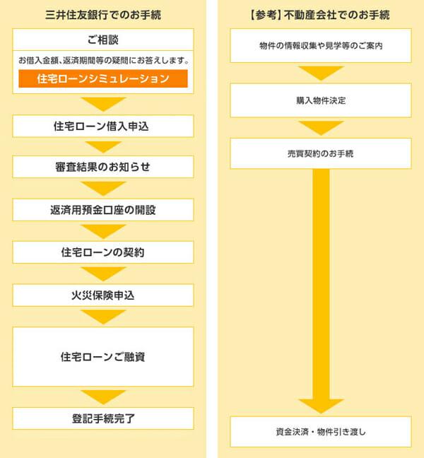 三井住友住宅ローンの手続きの流れの説明図です