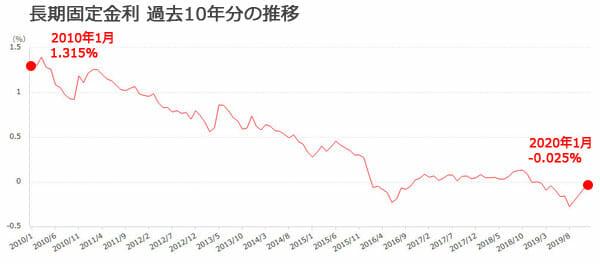 長期金利の過去10年分の推移グラフです