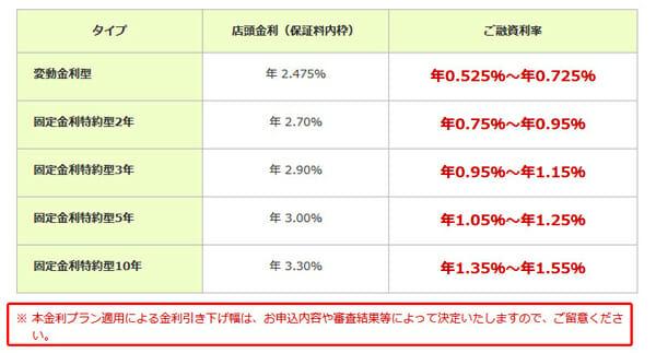 三井住友銀行の適用金利の図
