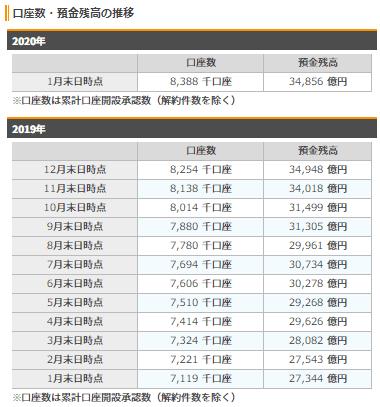 楽天銀行の口座数・残高の推移(2020年1月末時点)
