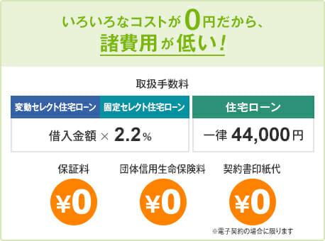 ソニー銀行の住宅ローンの借りる前の手数料の説明図です。
