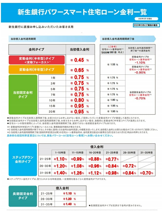 新生銀行の住宅ローンの2020年5月の金利