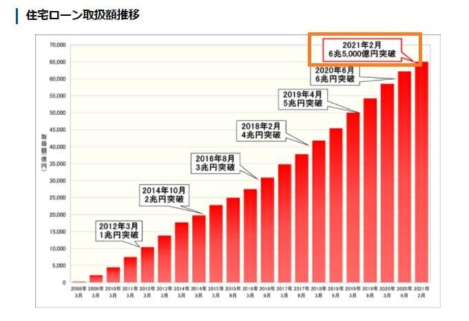 住信SBIネット銀行の住宅ローンの取扱い額が6兆5,000億円突破