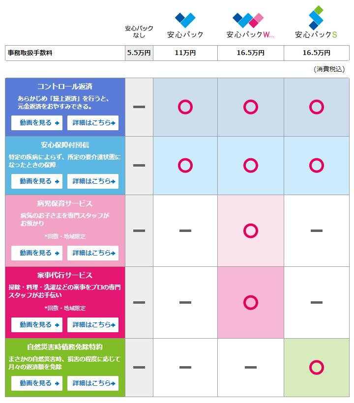 新生銀行の安心パックシリーズ