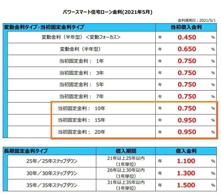 新生銀行の2021年5月に住宅ローン
