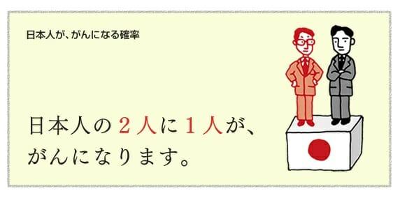 日本人の2人に1人ががんになる