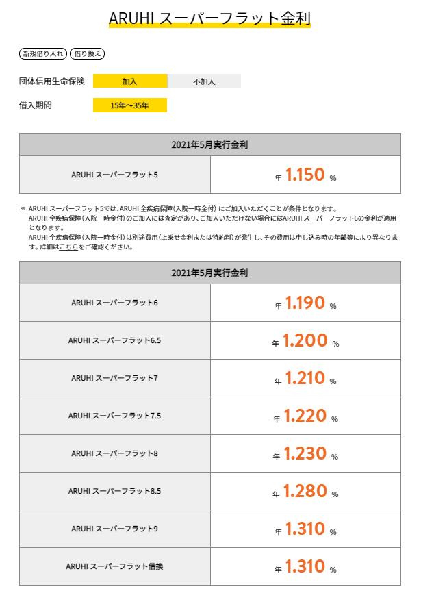 ARUHIスーパーフラットの2021年5月の金利