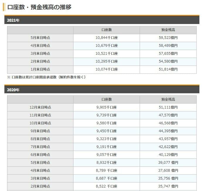 楽天銀行の口座数・預金残高の推移
