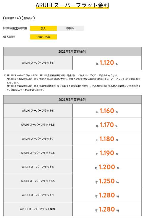 ARUHIスーパーフラットの2021年7月の金利