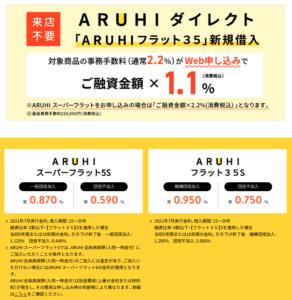 ARUHIのフラットの2021年7月の金利