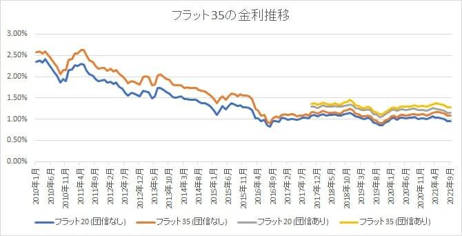 ARUHIのフラットの金利推移
