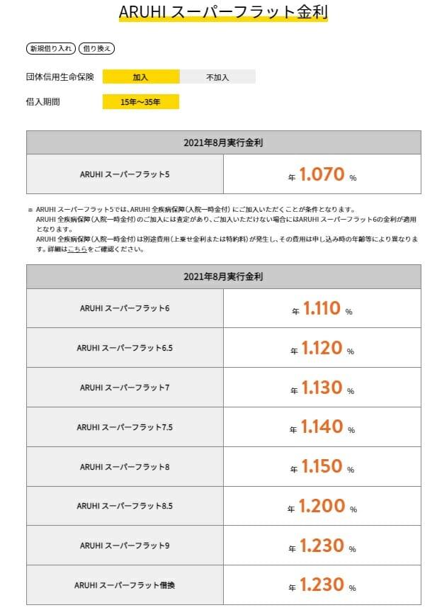 ARUHIスーパーフラットの2021年8月の金利
