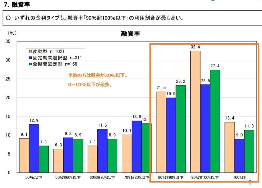 住宅ローンの融資率(頭金の割合)