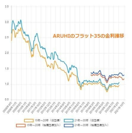 ARUHIのフラット35の金利推移(2021年10月)