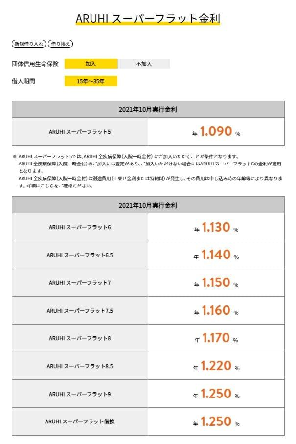 ARUHIスーパーフラットの2021年10月の金利